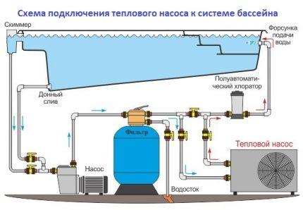 Heat pump connection