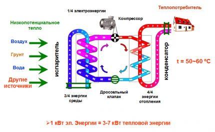 Heat pump operation diagram