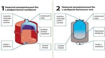Types of membrane tanks