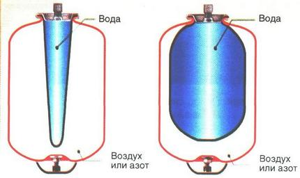 Membrane tank device