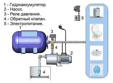 Tank connection diagram