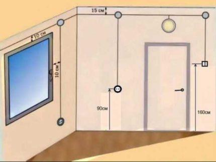 Prises et interrupteurs standard soviétiques