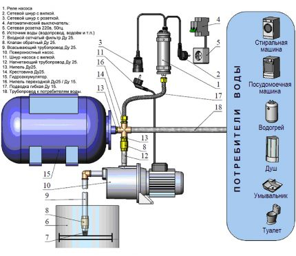 Diagram of a pumping station in a water supply system