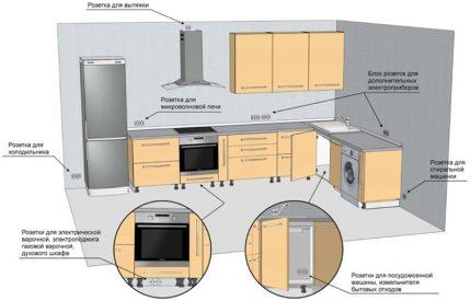 Installation de prises et interrupteurs dans la cuisine