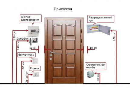 Comment installer des prises dans le couloir
