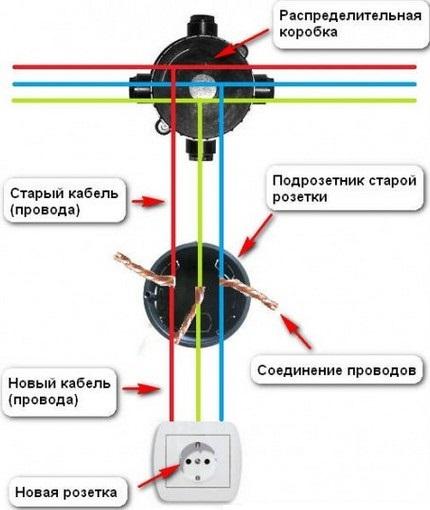 Schéma de l'extension correcte du fil