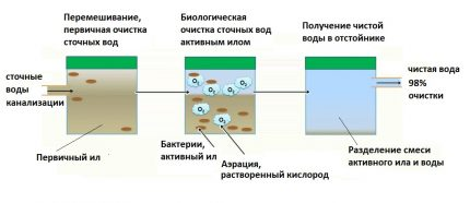 Wastewater treatment sequence