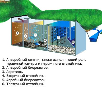Scheme of the septic tank Tver
