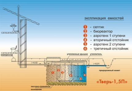 Scheme of installation of a septic tank Tver with a discharge into a ditch
