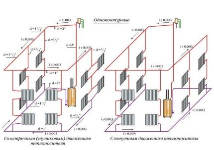 Classification of water heating systems by type of movement