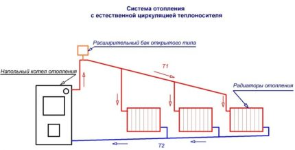Schemes of water heating systems with natural circulation