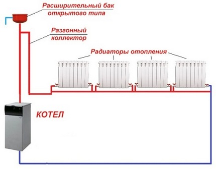 Single pipe heating system