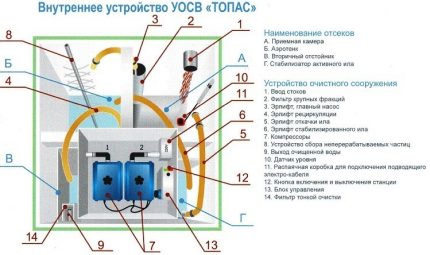 The device of the septic tank Topop in terms of