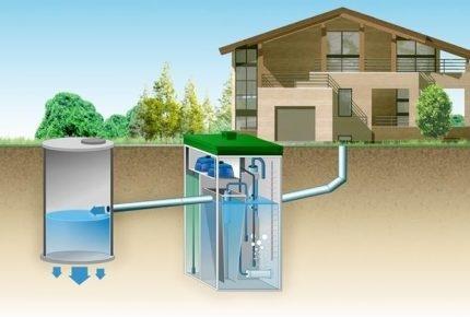 Septiskās tvertnes Topas shēma ar notekūdeņu novadīšanu filtrācijas urbumā