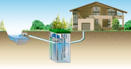 Atkritumu savākšanas shēma uzstādīšanai māla augsnēs
