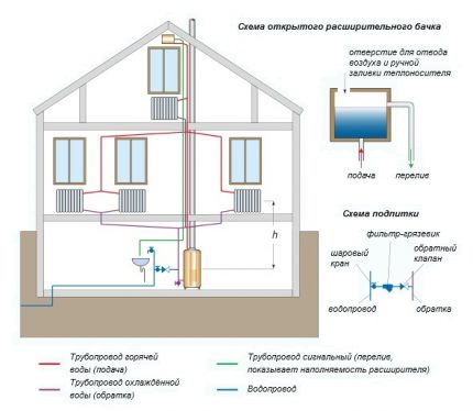 Diagram of a water heating system of a one-story house