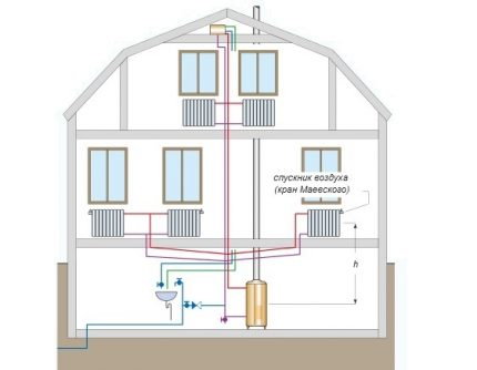 The simplest water heating system with natural coolant movement includes a minimum of equipment: boiler, piping, batteries and shutoff valves