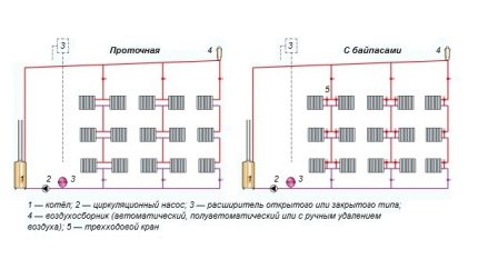 The principle of the location of the expansion tanks of water heating