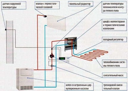 Combined heating circuit
