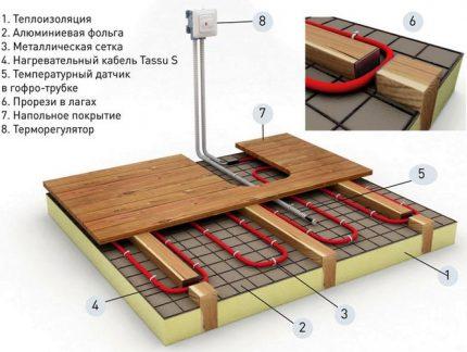 The scheme of the device underfloor heating