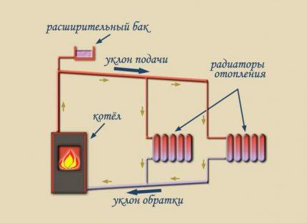 Heating pipe slope