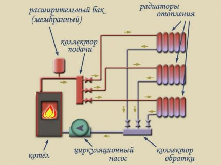 The scheme of the collector heating system