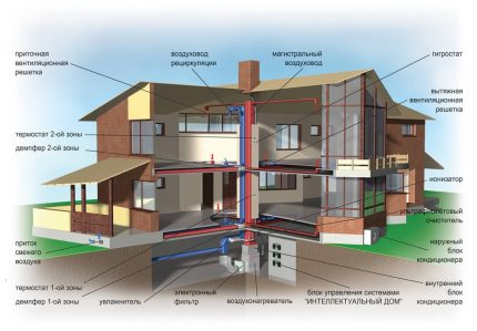 Air heating scheme