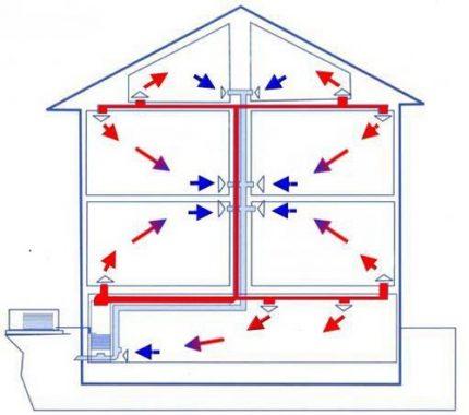 Recirculation air heating system