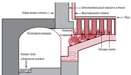 Direct air heating