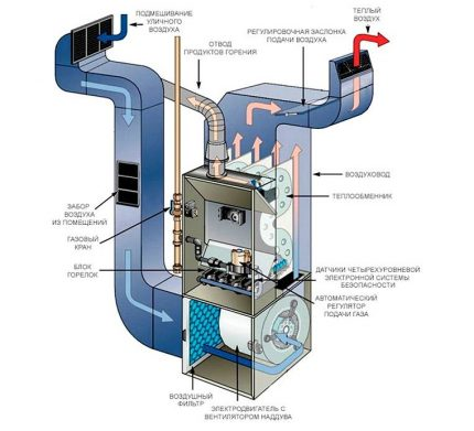The scheme for the construction of air heating do-it-yourself