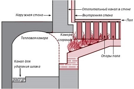 Diagram of a direct-flow air heating system