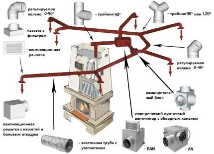 Elements of an air heating system
