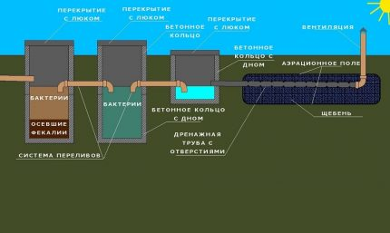 Scheme of a sewage treatment plant with effluent discharge into filtration fields