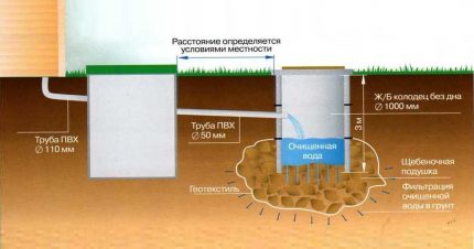 Scheme of a cesspool with overflow