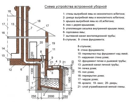 Scheme of the built-in cesspool for a private house