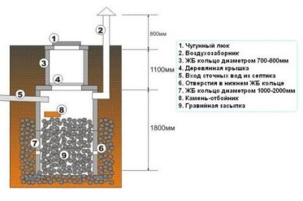 Absorption sewer well