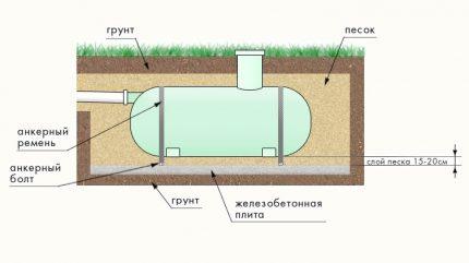 Horizontal installation option of a plastic cesspool on a concrete slab
