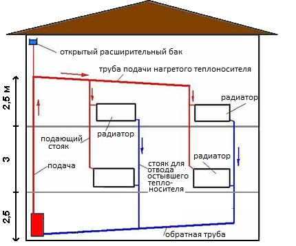 Water circulation scheme for two floors