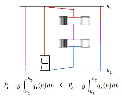 Calculation of liquid column pressure
