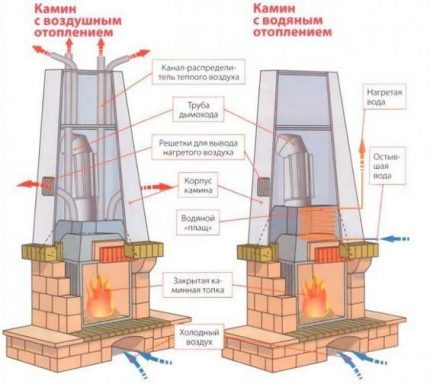 Furnace heating with air and water circuit