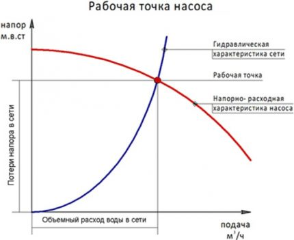 Calculation of the operating point of the pump