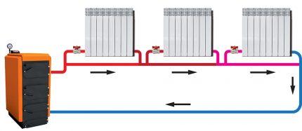 Heating system with natural circulation Leningrad