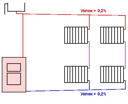 Scheme of a slope of heating pipes