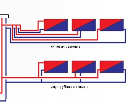 Beam and two-pipe scheme
