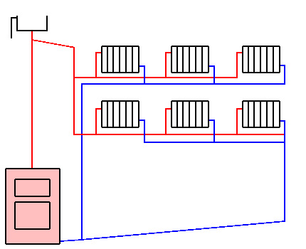 Dead end and associated heating circuits