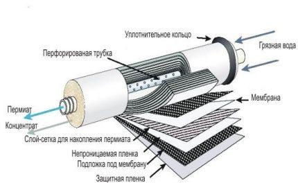 Dispositif de nettoyage de membrane