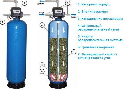 Dispositif de traitement d'adsorption