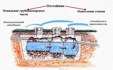 The principle of operation of the septic tank