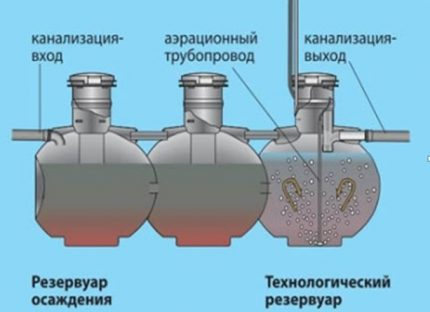 The principle of operation of the septic tank brand Uponor Bio