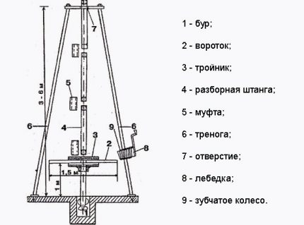 Scheme for the manufacture of a simple drilling rig